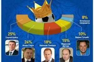 Шанси ймовірних претендентів на пост міністра молоді та спорту за версією from-ua.com
