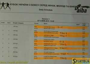 150204-Ukr-box-zhinky-protokoly (1)